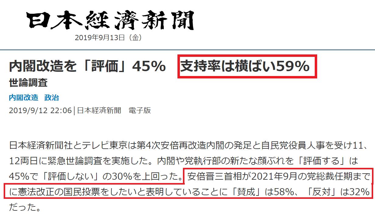 日経新聞「安倍内閣支持率59%」