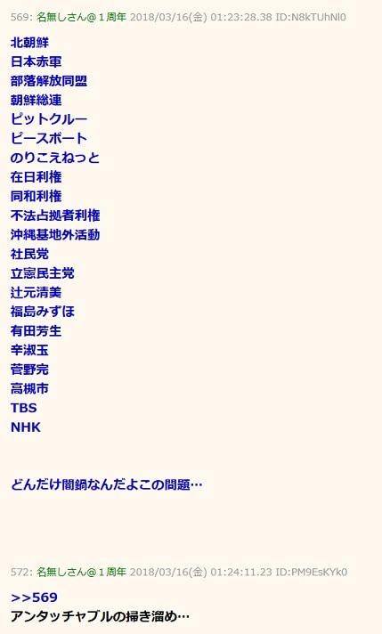 反日朝鮮関連の人物・団体一覧