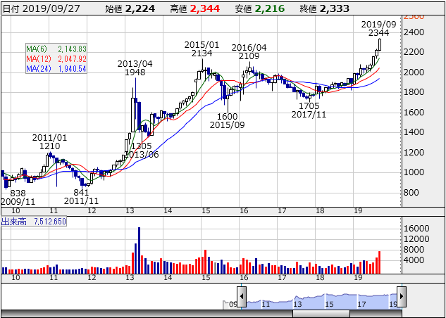 reit20190927.png