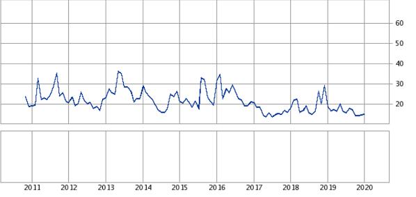 日経VIラインチャート