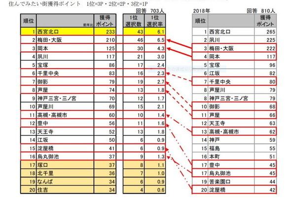 Sumitaimachi_Chart1.jpg