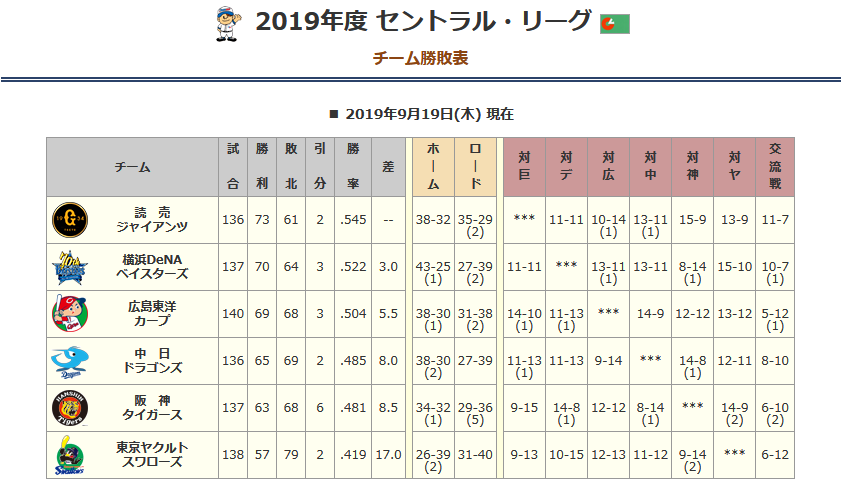 チーム対戦成績 広島カープ 対 巨人
