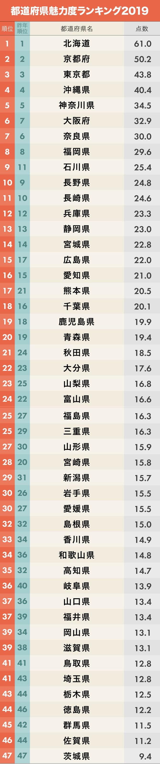 2019年都道府県魅力度ランキング 1位~47位
