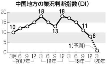 中国地方 業況判断指数