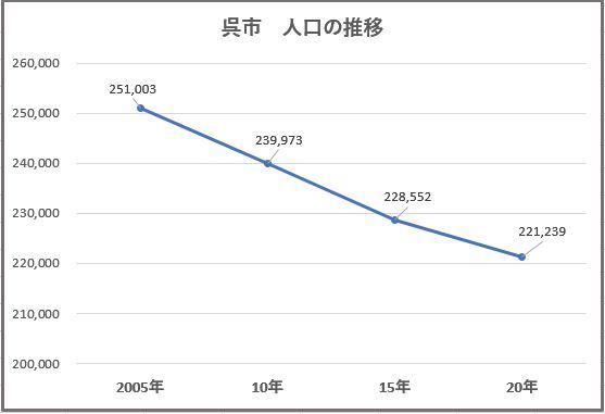 呉市 人口推移
