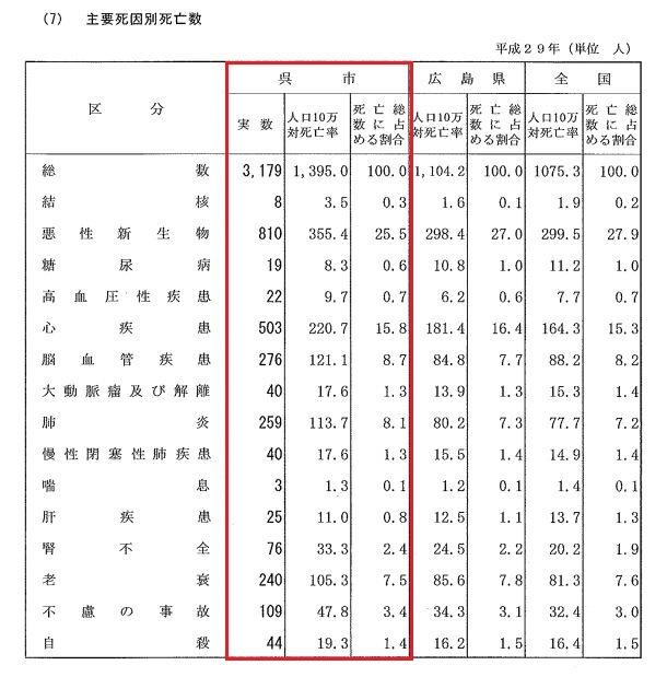 呉市の死因種別 平成29年