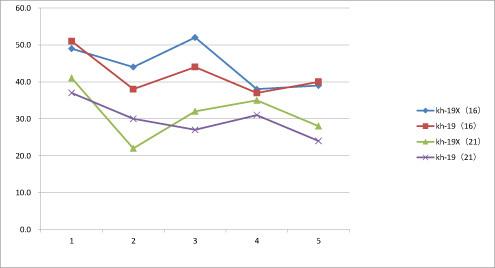 kh-19X テスト 折れ線グラフ