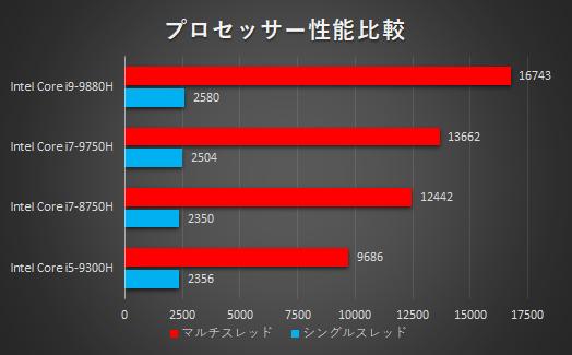 プロセッサー性能比較_OMEN by HP 17-cd0000_01s