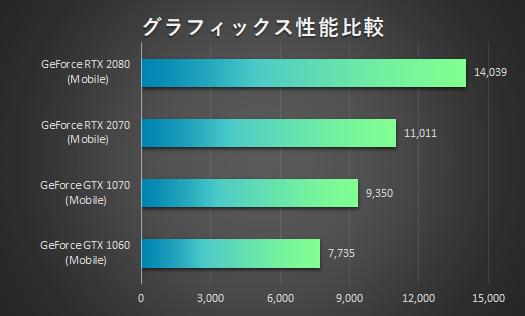 グラフィックス性能比較_OMEN by HP 17-cd0000_01s