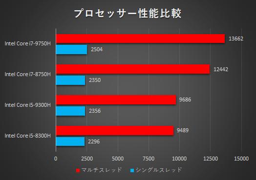 プロセッサー性能比較_HP Pavilion Gaming 15-dk0000_01a