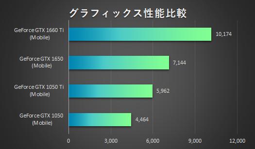 グラフィックス性能比較_HP Pavilion Gaming 15-dk0000_01s