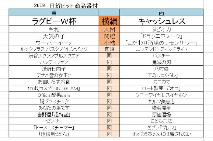 ヒット 日経番付 2019