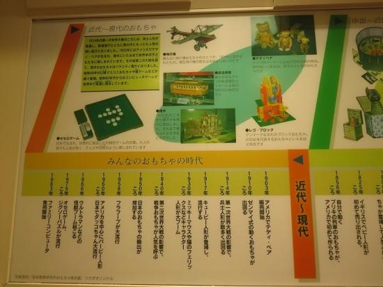 壬生町おもちゃ博物館 年表