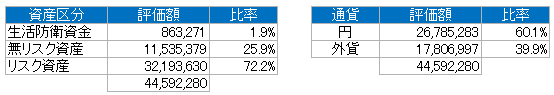 資産別(2019.9)