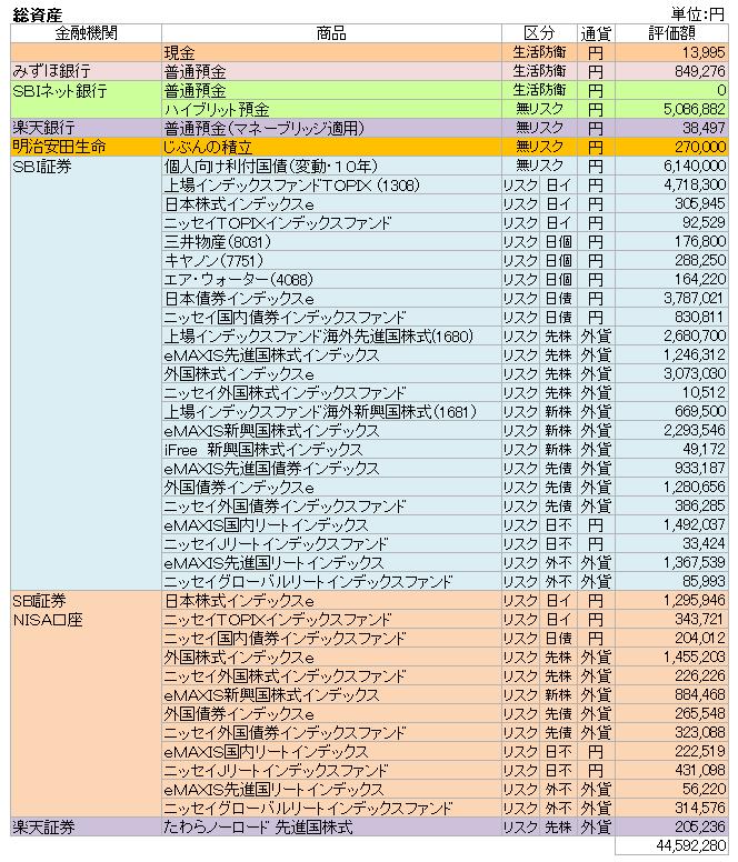 総資産(2019.9)