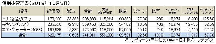 個別株(2019.10)