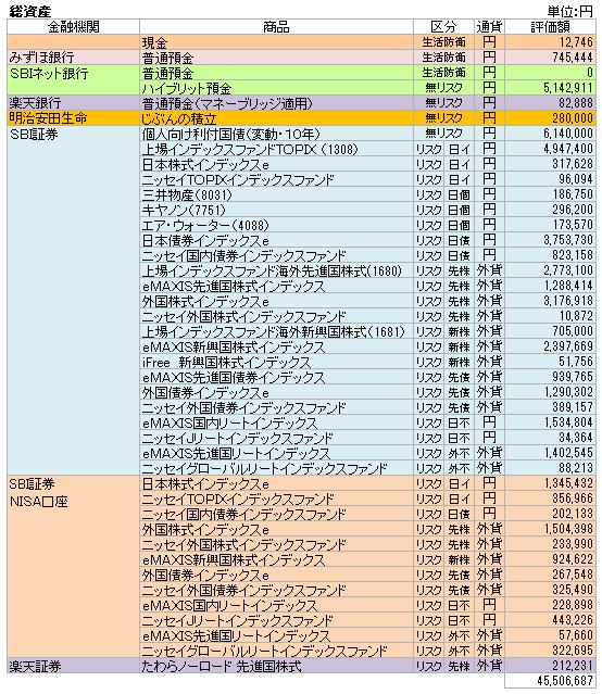総資産(2019.10)