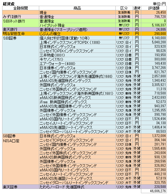 総資産(2019.11)
