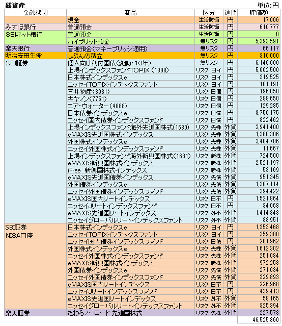 総資産(2020.1)