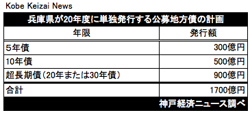 20200319兵庫県発行計画