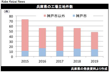 20200328兵庫県工場立地件数