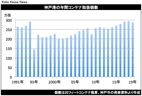 20200331神戸港コンテナ取扱個数