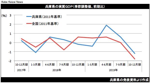 20200331兵庫県10−12月期GDP