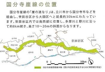 2020年1月会報国分寺崖線図1