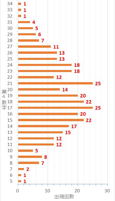 ロト7での第4当選数字毎の出現した回数を表した棒グラフ
