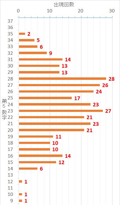 ロト7での第5当選数字毎の出現した回数を表した棒グラフ