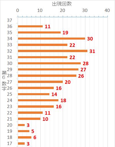 ロト7での第6当選数字毎の出現した回数を表した棒グラフ