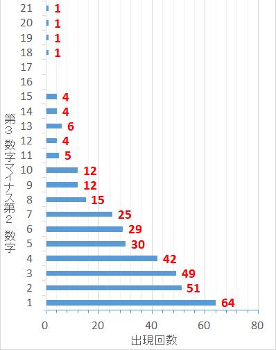 ロト7での第3当選数字から第2当選数字を引いた値毎の出現回数棒グラフ