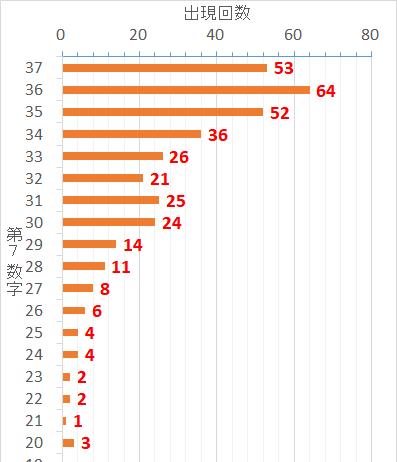 ロト7での第7当選数字毎の出現した回数を表した棒グラフ