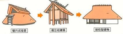 住宅の歴史