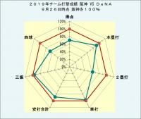 2019年チーム打撃成績DeNAとの比較9月26日時点