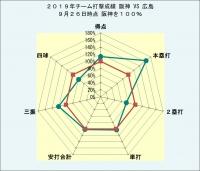 2019年チーム打撃成績広島との比較9月26日時点