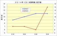 2014年CS読売戦_安打数