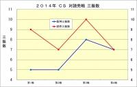 2014年CS読売戦_三振数