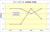 2014年CS読売戦_四球数