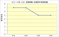2014年CS読売戦_先発投手投球回数