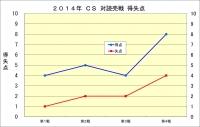 2014年CS読売戦_得失点