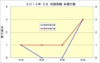 2014年CS読売戦_本塁打数