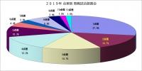 2019年点差別敗戦試合数割合