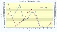 2019年阪神・読売イニング別得点