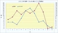 2019年阪神・DeNAイニング別得点