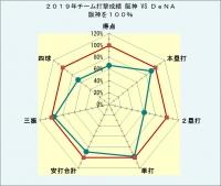 2019年チーム打撃成績阪神対DeNA