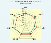 2019年チーム打撃成績阪神対ヤクルト