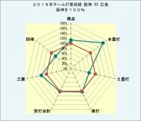 2019年チーム打撃成績阪神対広島