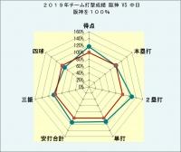 2019年チーム打撃成績阪神対中日