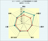 2019年チーム打撃成績阪神対読売